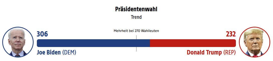 Us Wahlen 2021